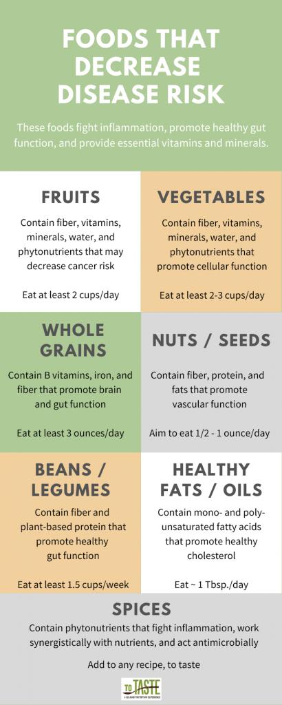 foods that decrease disease risk: fruits, vegetables, whole grains, nuts/seeds, beans/legumes, healthy fats/oils, spices