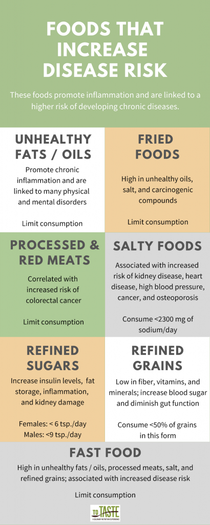 foods that increase disease risk: unhealthy fats/oils, fried foods, processed and red meats, salty foods, refined sugars, refined grains, fast food