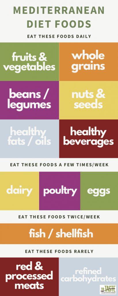 Mediterranean Diet Foods list