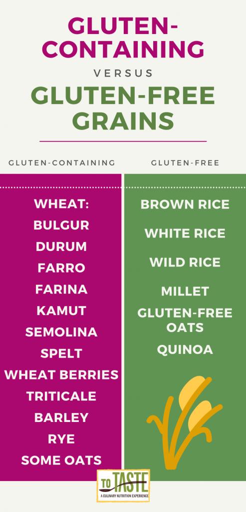 gluten-containing vs gluten-free grains
